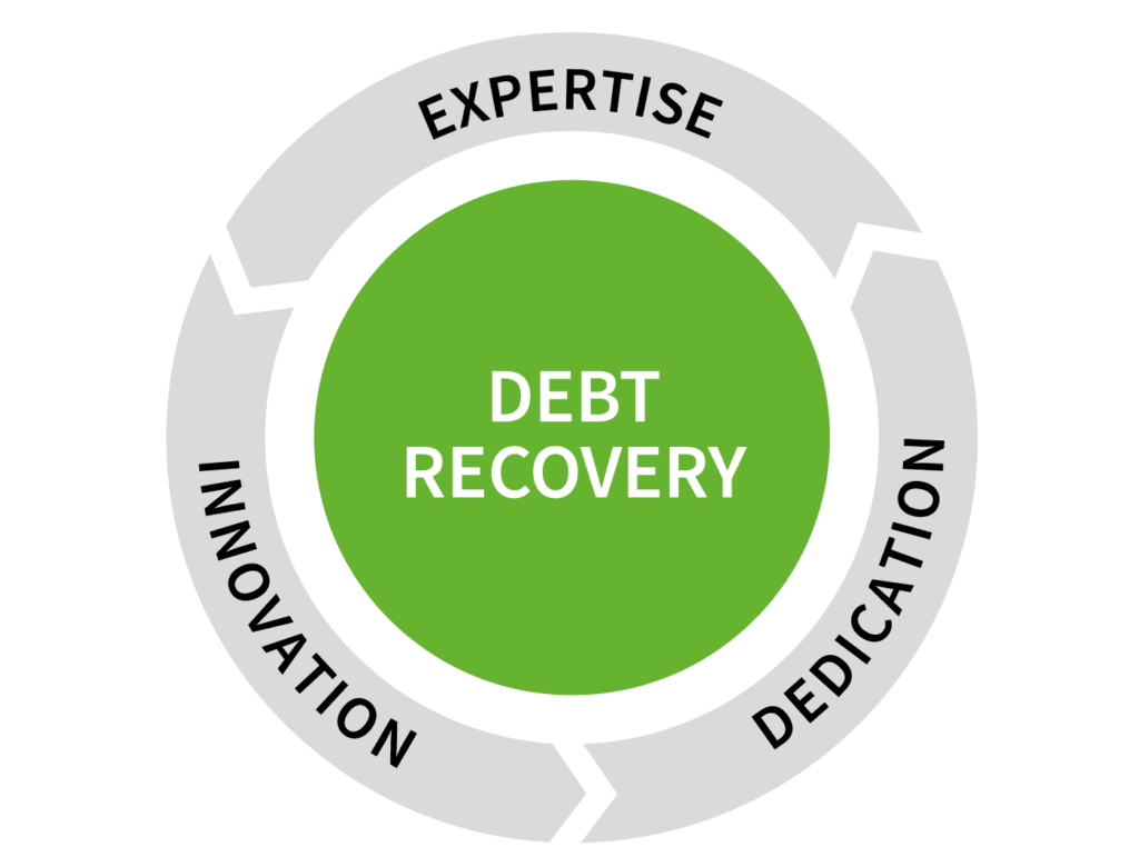 Debt recovery diagram